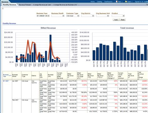 oracle communications data model sle reports