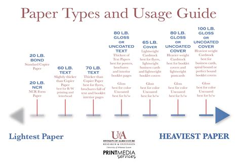 Type Papers by Arkansas Printing Services Helpful Information About