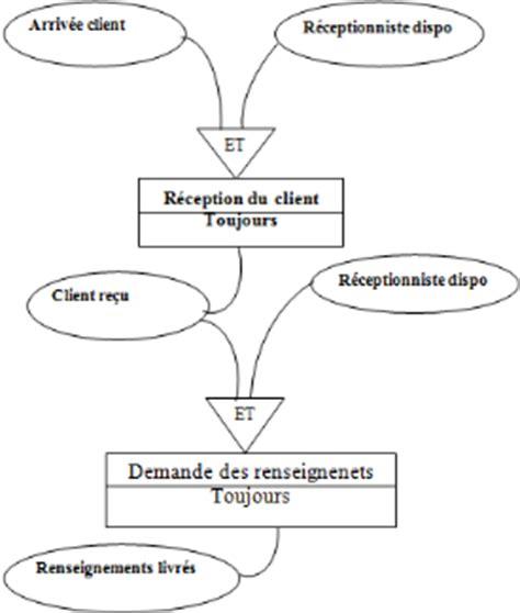exemple de diagramme de flux merise memoire gestion automatis 233 e d un h 244 tel cas du