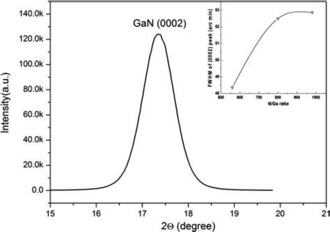 xrd pattern gan ω scan rocking curve of gan nanowall network grown wit