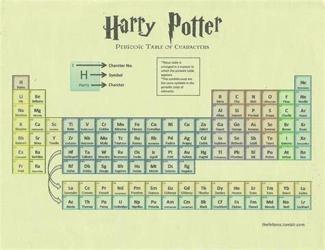 Sporcle Periodic Table 17 Best Images About Periodic Table 3 Film Amp Tv On