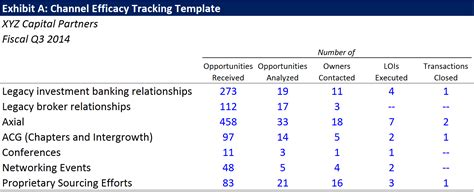 business development tracking template 5 strategies to deliver your best quarter