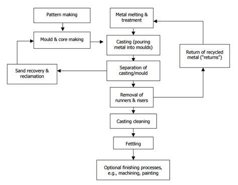 chrome plating process diagram chrome plating process diagram best free home design