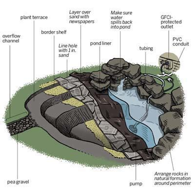 How To Build Backyard Pond by Overview How To Create A Backyard Pond This House