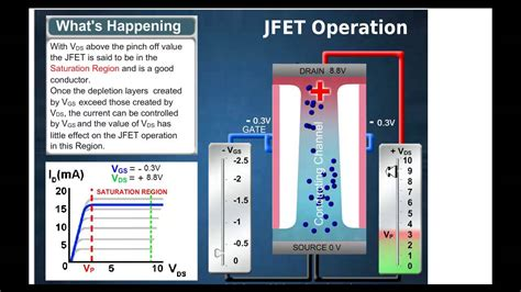 fet transistor working animation jfet animation r 233 sume part1