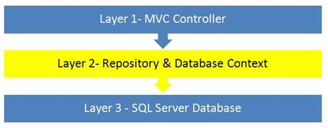 repository pattern sql server what is repository pattern using c wcf pandu