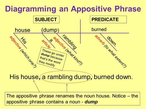 diagramming phrases appositives and appositive phrases ppt