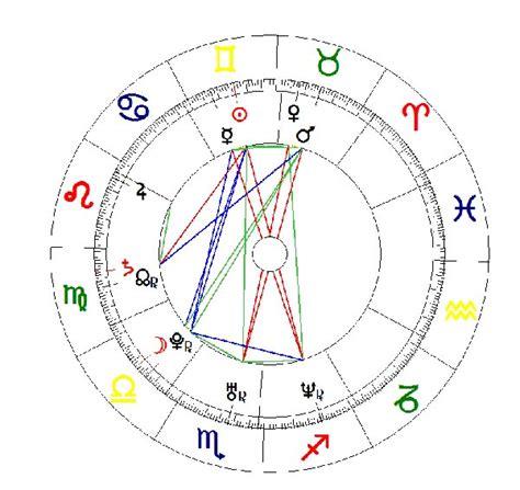 predicciones 2016 horoscopo gratis carta astral carta astral gratis astrologia grupo venus curso de