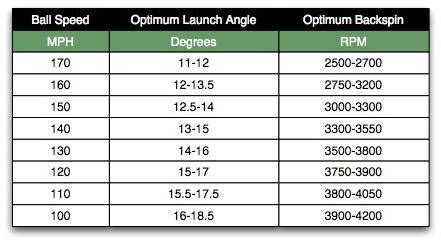 swing speed launch angle chart driver fitting playing tips the sand trap
