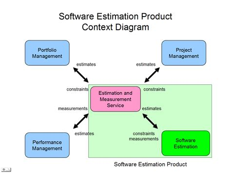 context diagram template business context diagram exle rater servqual