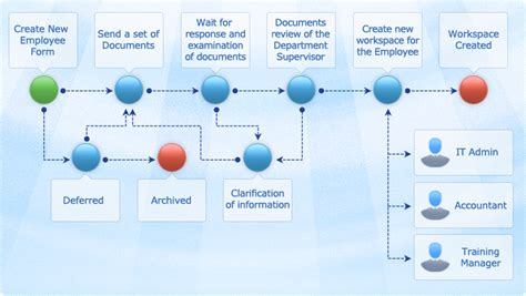 New Employee Hire Management Made Easy Checklists Forms Templates New Hire Process Template