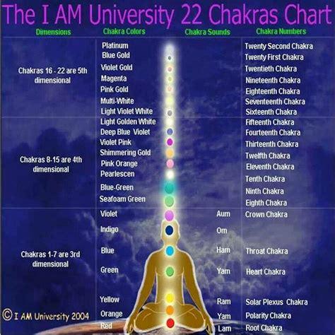 chakras    university chakra chart chakra
