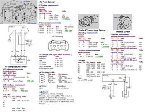 pinouts wiring diagrams bmw e30 e28 m20b20 l jetronic