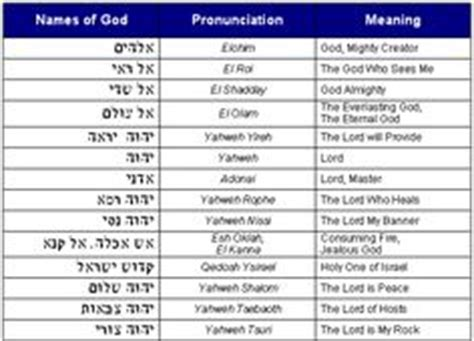 comfort in hebrew 1000 images about names for god on pinterest names of