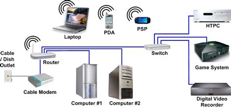 home network design switch hometheaternetwork com s home networking page