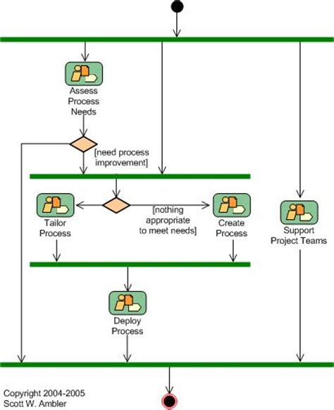 process workflow tools software process diagram