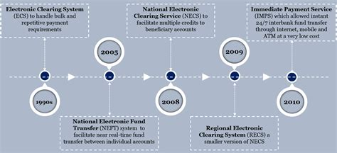 design period meaning payment systems in india and current status a perspective