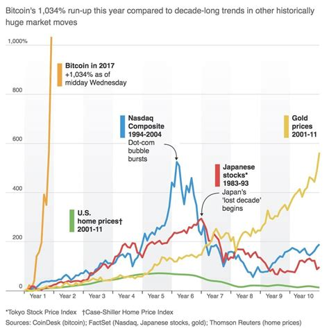 bitcoin trend bitcoin futures near valuewalk