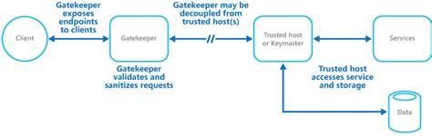 gatekeeper pattern key gatekeeper microsoft docs
