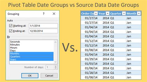 pivot table exle data how to change date formatting for grouped pivot table