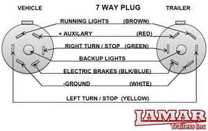 utility trailer wiring diagram trailer electrical support lamar trailers