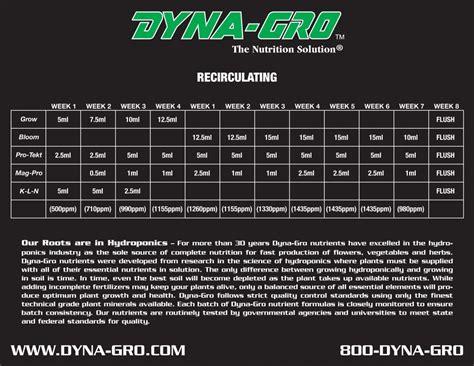 dyna gro feeding schedule tri city garden supply