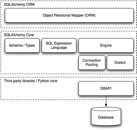 sqlalchemy tutorial query the architecture of open source applications volume 2