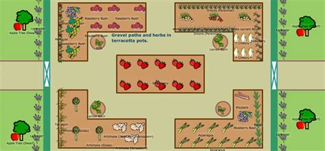 Layout Of Garden How To Plan A Vegetable Garden Design Your Best Garden Layout