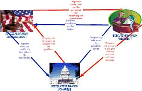 exle of checks and balances checks and balances the constitution