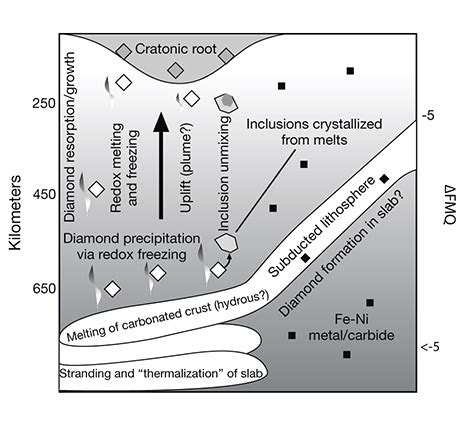 pattern formation in silicate glass corrosion zones recent advances in understanding the geology of diamonds