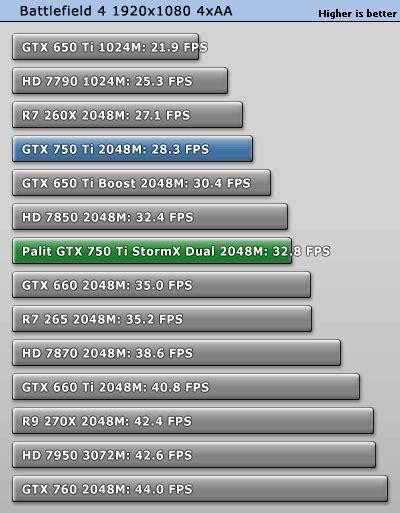 Promo Vga Digital Alliance Gtx 750ti Stormx Dual 2048mb Ddr5 128bit which one is better gpu a asus geforce gtx 750 ti oc 2gb