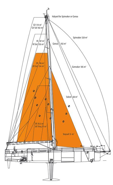 zeil mast sails mast rigging jpdick yachts jp54