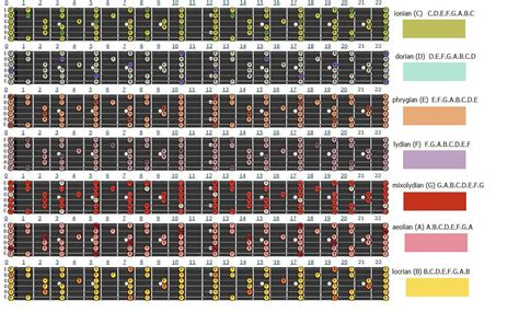 guitar scales diagrams 1000 images about guitar scales charts modes etc on