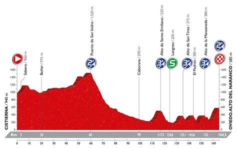 Resumen 9 Etapa Vuelta España by Vuelta A Espa 241 A Lagutin Se Impone En La Cerona