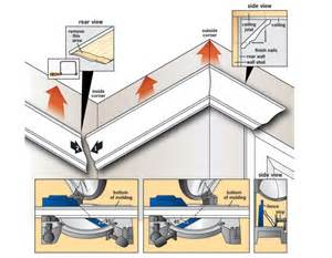 How To Cut Crown Molding Corners » Home Design 2017