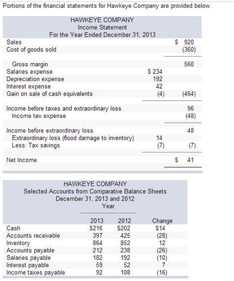 portions of the financial statements for hawkeye c
