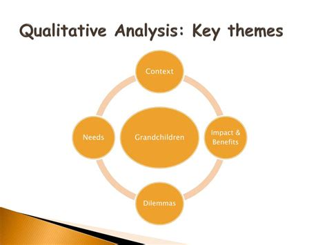key themes in qualitative research ppt the experiences and needs of grandparents who care