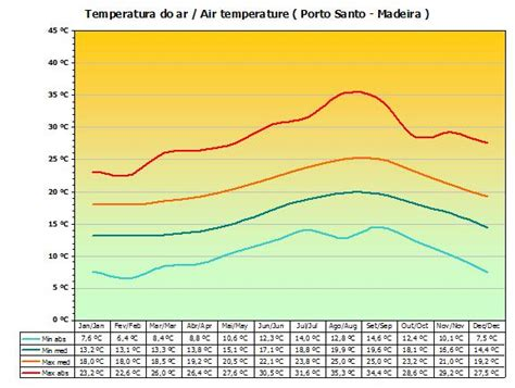 temperature porto santo http www viviparos