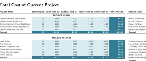 Project Financial Plan Excel Template Project Financial Plan My Excel Templates