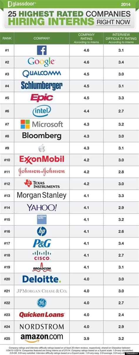 best company to work with the 25 best companies to intern for according to