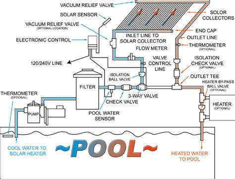 pool piping diagram pool heating systems