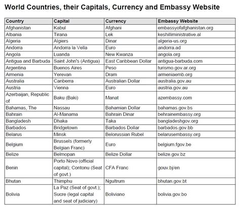 countries and their capitals in world countries country capitals and currency