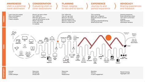 id馥 cr馘ence cuisine customer journey maps how experience mapping reveals