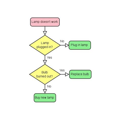 tqm flowchart incorporate quality flowcharts into your quality