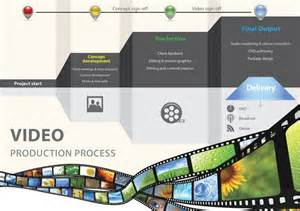 Video Production Company Video Production What S Involved Visual Ly