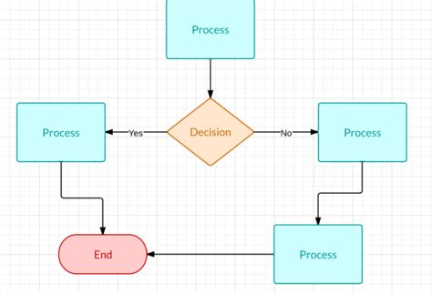 how to draw flow lines how to make a flowchart in excel lucidchart