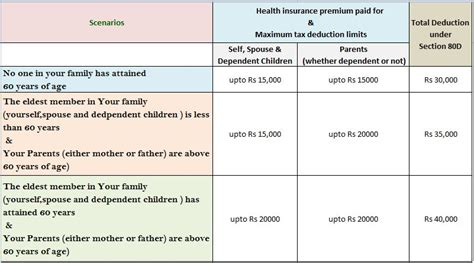 mediclaim under section 80d section 80d tax benefits health or mediclaim insurance