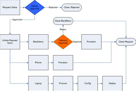 approval workflow diagram schematic of a hypothetical approval process