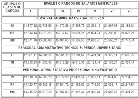 tabla salarial empleado publico 2016 tabla salarial funcionarios publicos 2015 colombia autos