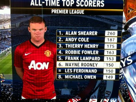 epl top scorer all time all time top scorers in the premier league